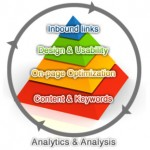 Critical Components of Website Success