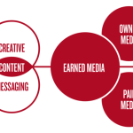 Earned Media, The Ongoing Challenge Of Value Creation, And The Future Of Internet Marketing